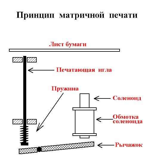 Схемы устройства печати