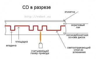 однослойный CD в разрезе
