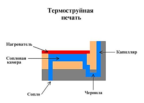 термоструйный способ печати