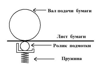 Кинематическая схема подачи бумаги