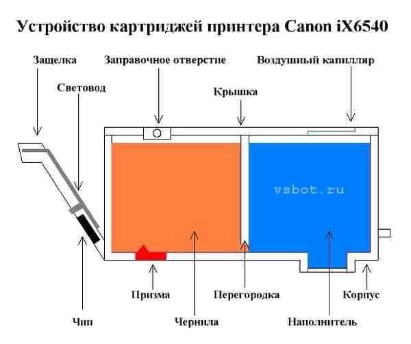 Устройство картриджа Canon iX6540