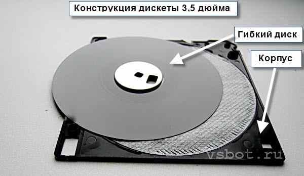 Гибкий диск (дискета)