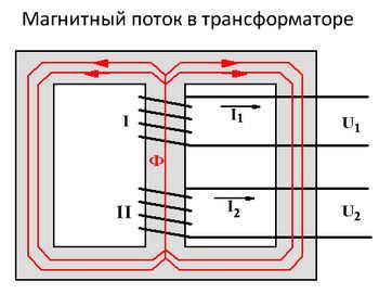 Магнитный поток в трансформаторе