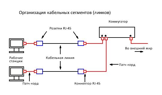Схема кабельных сегментов