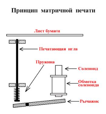 Печатающая головка матричного принтера