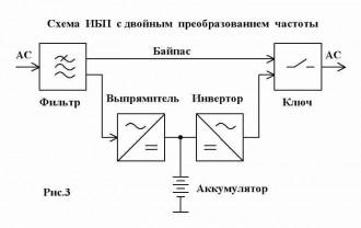 Структурная схема ИБП с двойным преобразованием частоты