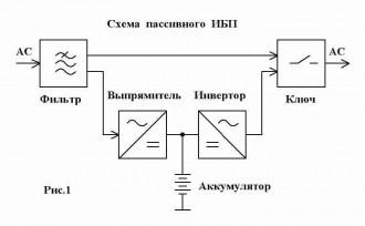 Структурная схема пассивного ИБП