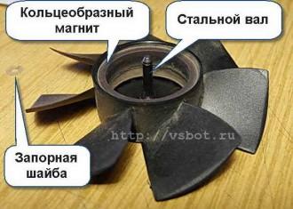 ротор вентилятора