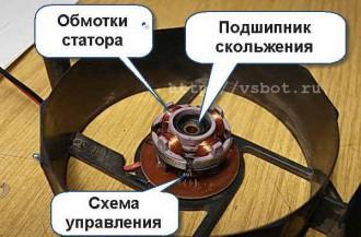 статор вентилятора