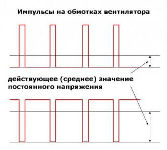 форма питающих импульсов вентилятора