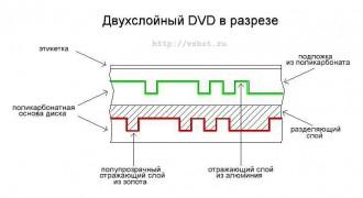 Двухслойный DVD в разрезе