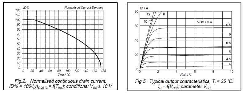 Графики зависимостей в даташите