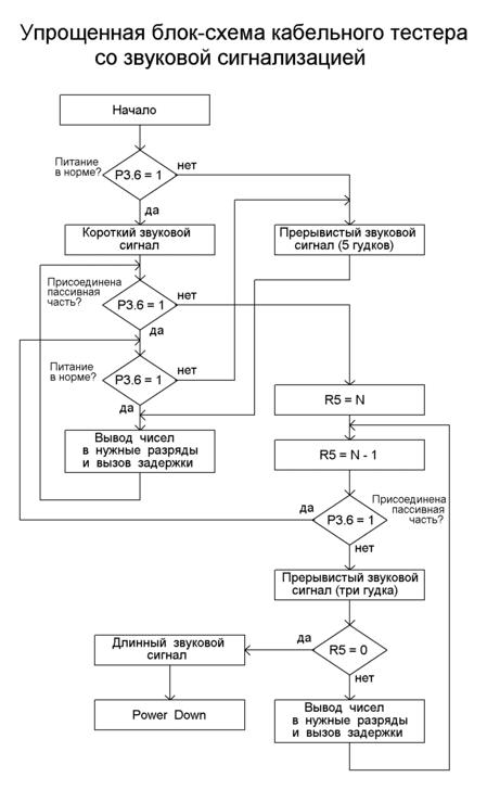 Блок-схема кабельного тестера