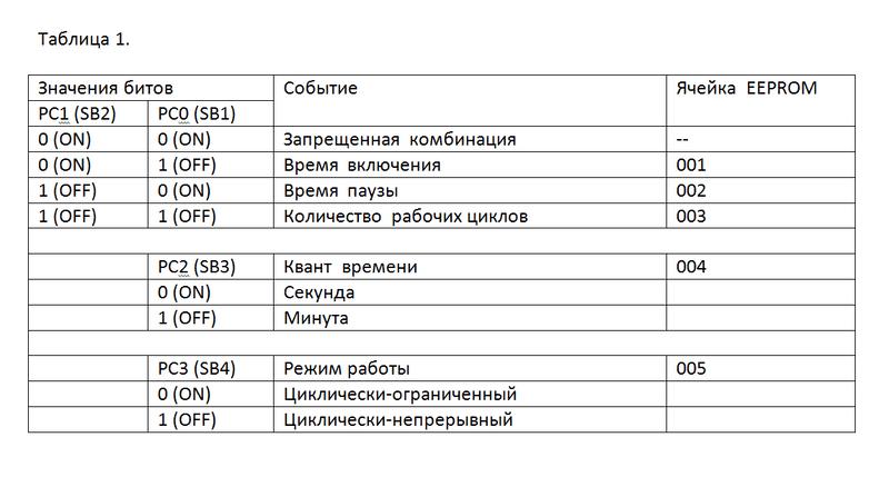 таблица состояния переключателей