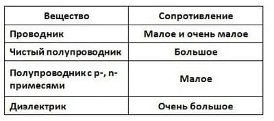 Таблица веществ и сопротивлений