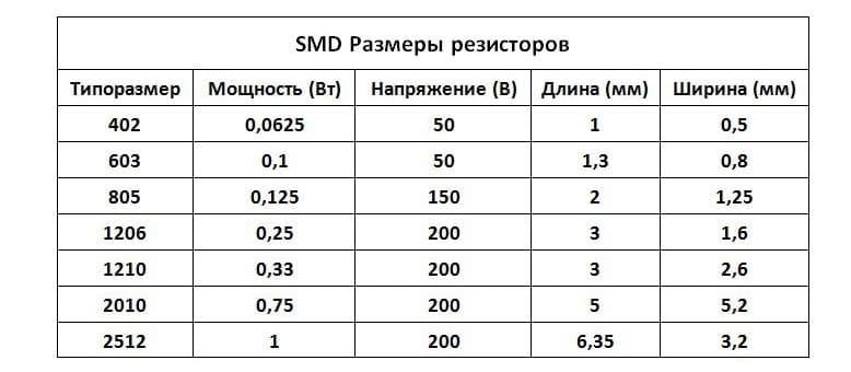 Размеры и мощность SMD резисторов