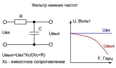 Фильтр нижних частот