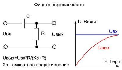 Фильтр верхних частот